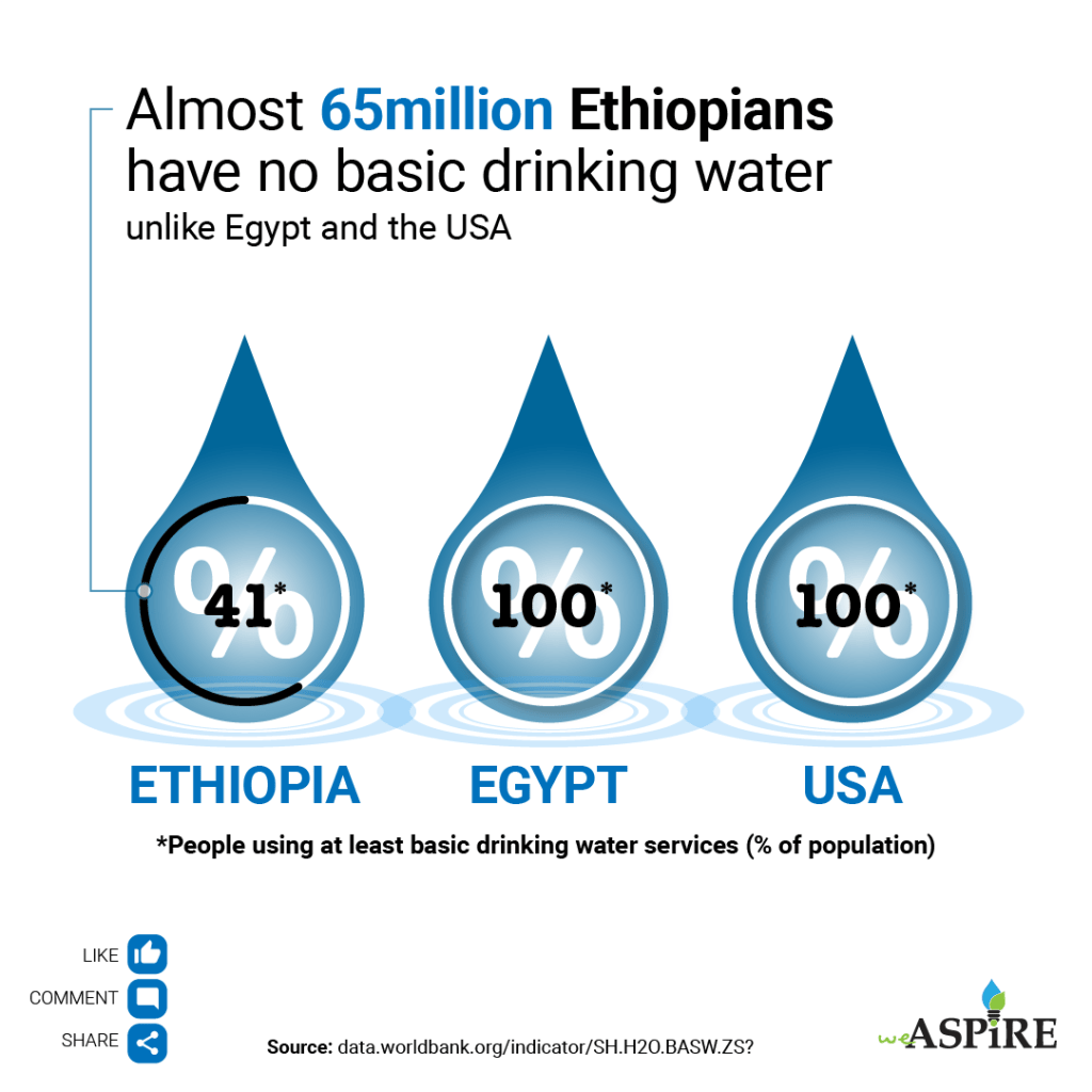 Almost 65 Million Ethiopians have no basic drinking water unlike Egypt