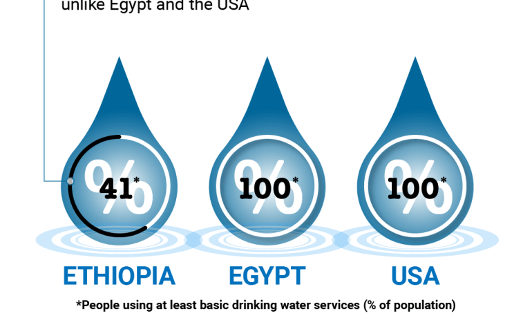 Almost 65 Million Ethiopians have no basic drinking water