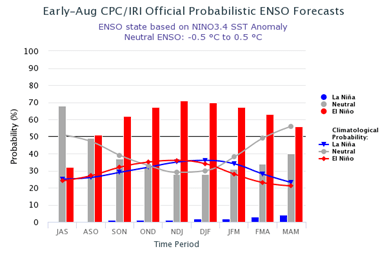 Probabilistic Nino3.4 Outlook