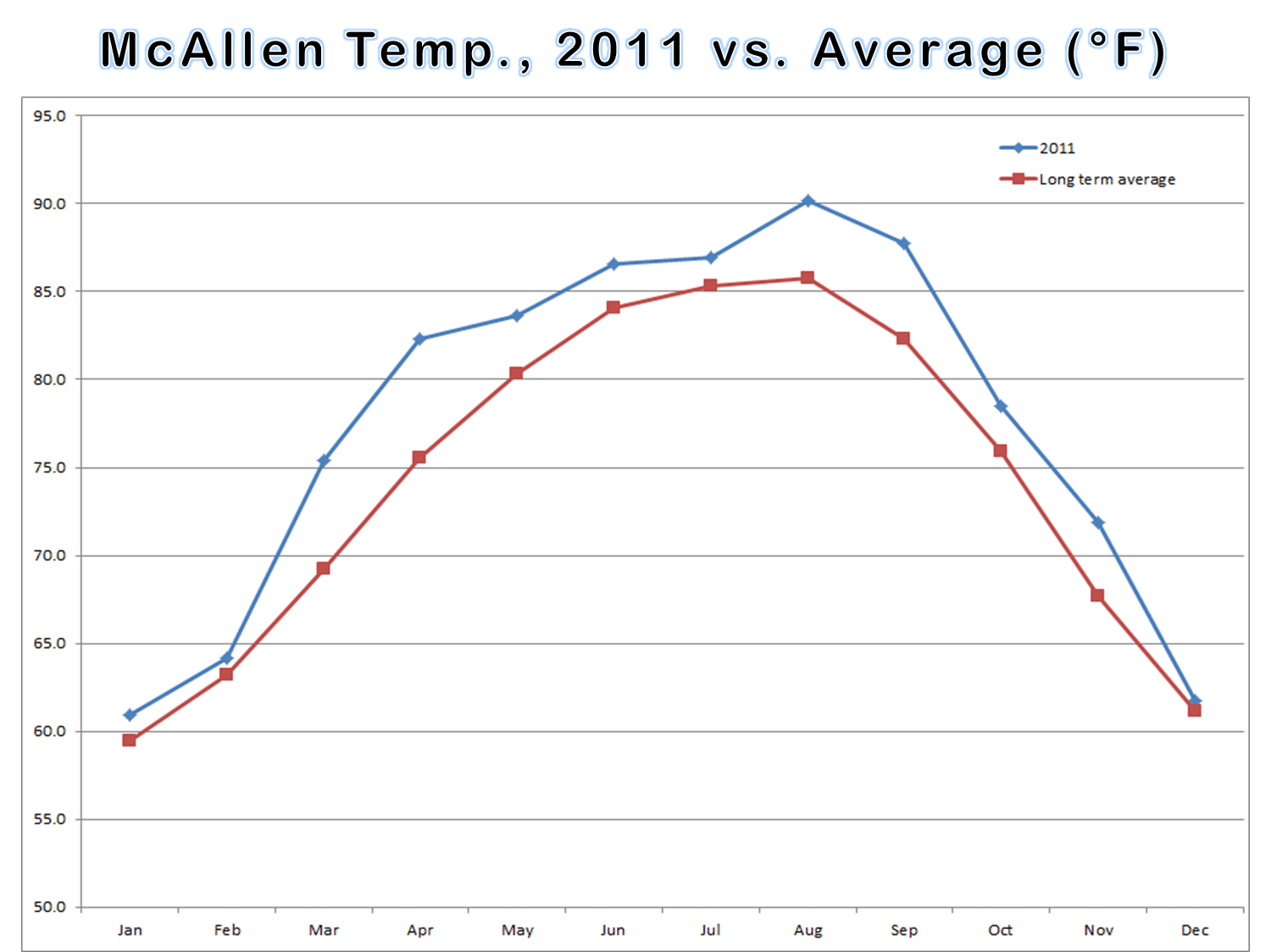 Average Temperature Line Graphs And Departure From Average