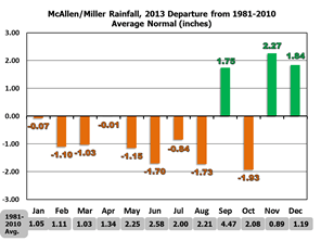 2013 Monthly Average Temperature And Total Rainfall Charts
