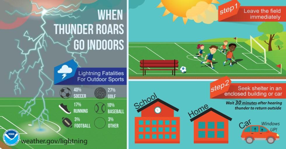 Severe Weather Awareness - Lightning