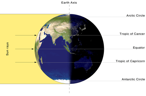 The Earth's axis is tilted neither toward nor away from the sun on the Vernal Equinox. Image Credit: NASA