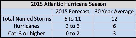 Data Source: NOAA