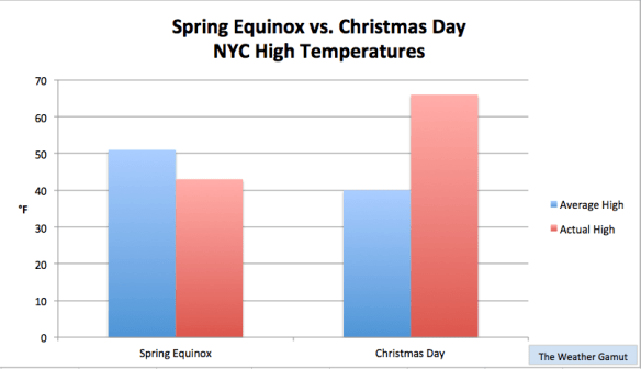 Christmas was warmer than than the first day spring in NYC. Credit: WG