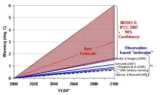 Fig. 1. Le proiezioni di riscaldamento (qui assunto a verificarsi entro il 2100) da un raddoppio delle emissioni di CO2 in atmosfera dal IPCC modelli climatici rispetto da vari indicatori osservazionali.