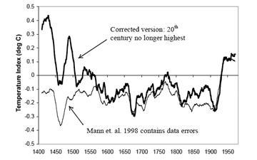 La Mann et al. (1998) albero anello di ricostruzione globale della temperatura negli ultimi 1000 anni è creduto erroneamente di avere minimizzato il calore del Periodo Caldo Medievale.