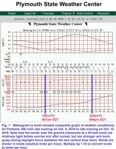 fig001-meteogram-kpwm-161010