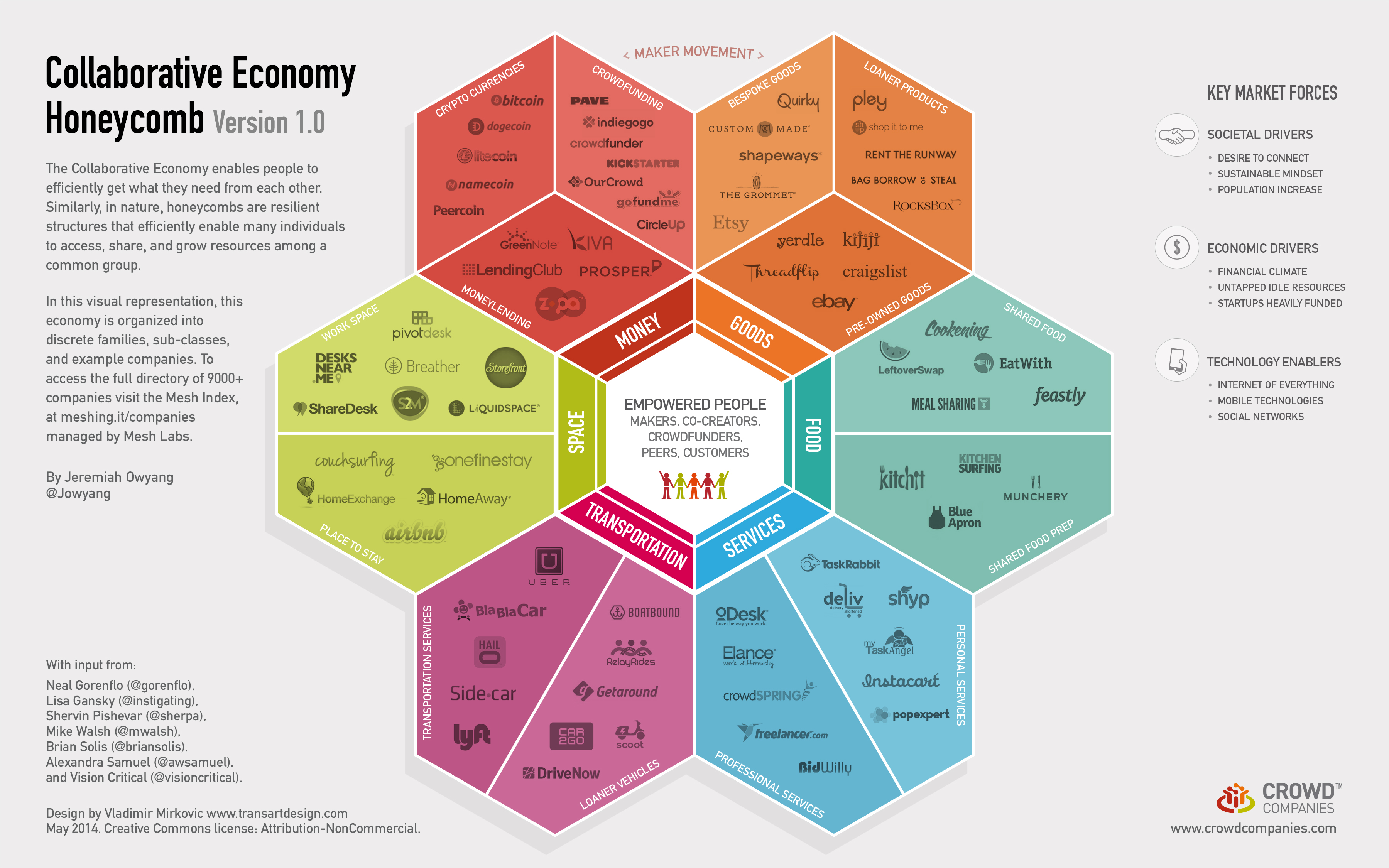 The No Bullshit Guide To The Collaborative Economy