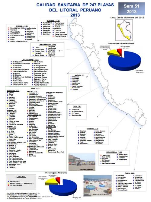 playas del peru en buen estado sanitario verano 2014 infografia