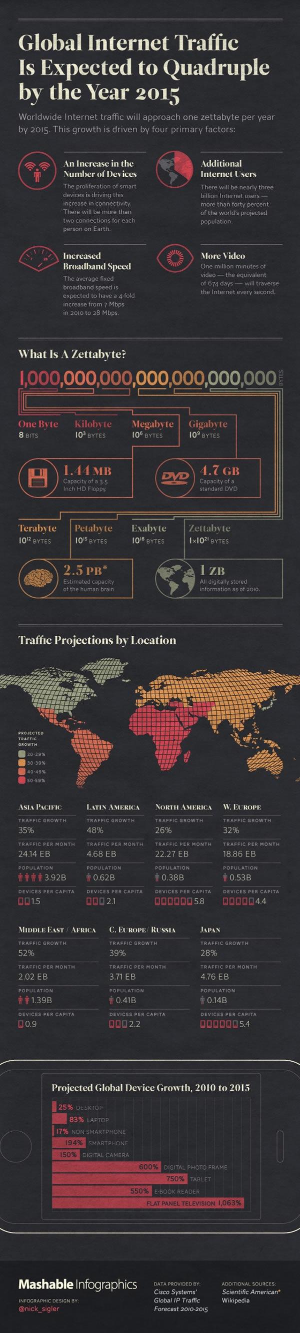 trafico-de-datos-internet-zettabyte-2015