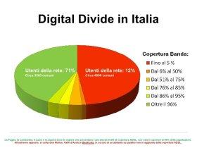 Soluzioni Digital Divide Roma