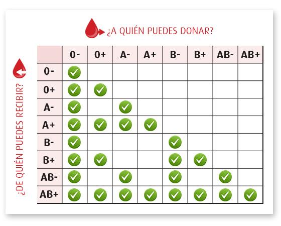 Resultado de imagen de (http://www.webconsultas.com/belleza-y-bienestar/habitos-saludables/grupos-sanguineos-13470.)