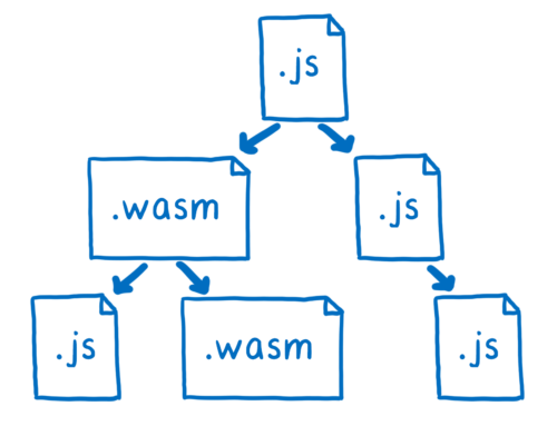 module graph with JS and WASM modules