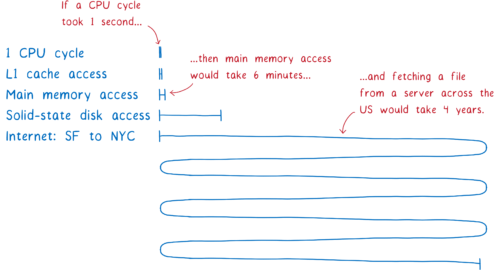 A chart of latencies showing that if a CPU cycle took 1 second, then main memory access would take 6 minutes, and fetching a file from a server across the US would take 4 years