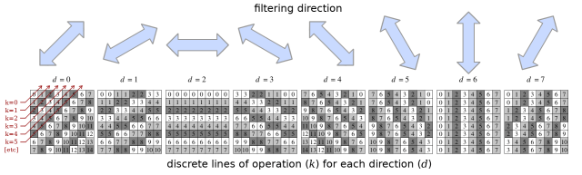 filtering direction with discrete lines of operation for each direction
