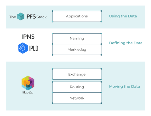 The IPFS Collection: High Level Overview