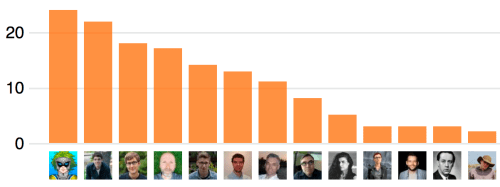 Bar graph of top contributors, mentioned simply by name and count below