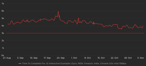 A graph of page load over time, turning down noisily from 5 - sex seconds to 4 -5 no time over October
