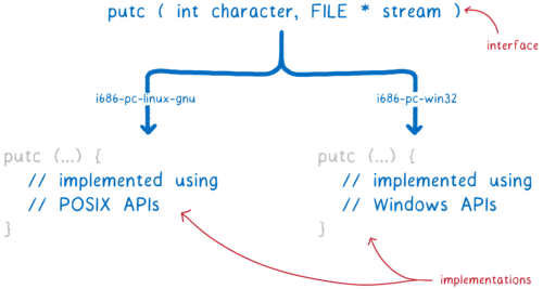 The user interface for putc being translated directly into two different implementations, one applied using POSIX and one implemented making use of Windows APIs