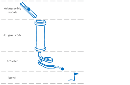 A Rube Goldberg machine showing how a call will go from a WebAssembly module, into Emscripten's JS glue code, into the internet browser, into the kernel