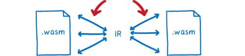 Two wasm files with arrows pointing to the word 'IR' with no line between, because there is no serialization happening.
