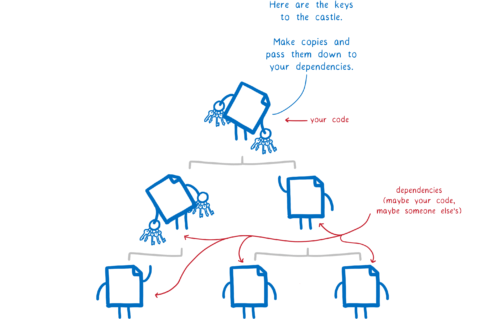 Modules passing keys down the dependency tree