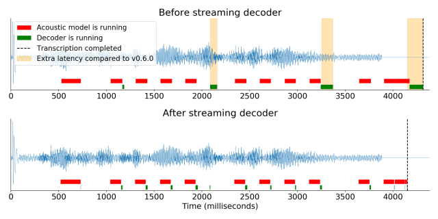 This diagram compares the latency of DeepSpeech before and after the decoder optimizations.