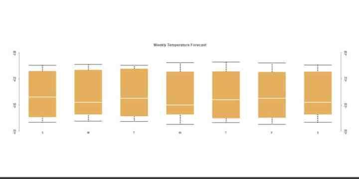 Basic-Boxplot-Example