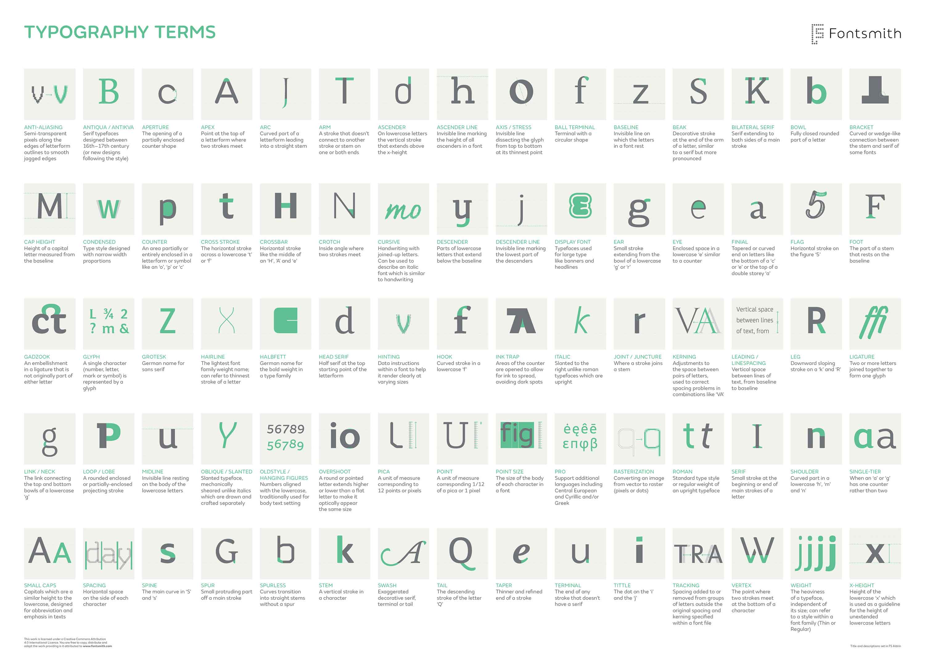 Infographic Fontsmith S Complete Guide To Typography