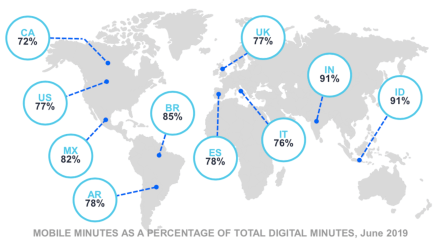 Comscore global mobile audience