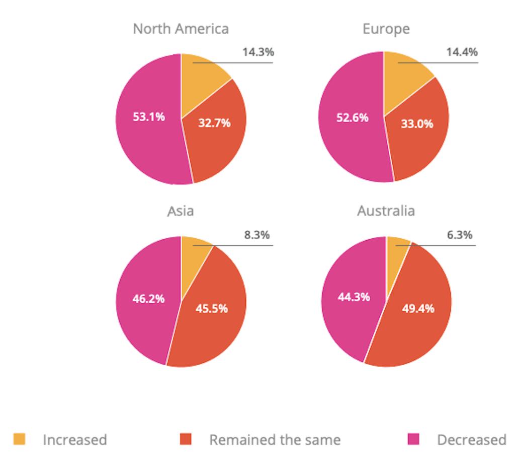 O relatório freelancer da Payoneer compara a recuperação do COVID-19 entre diferentes regiões globais