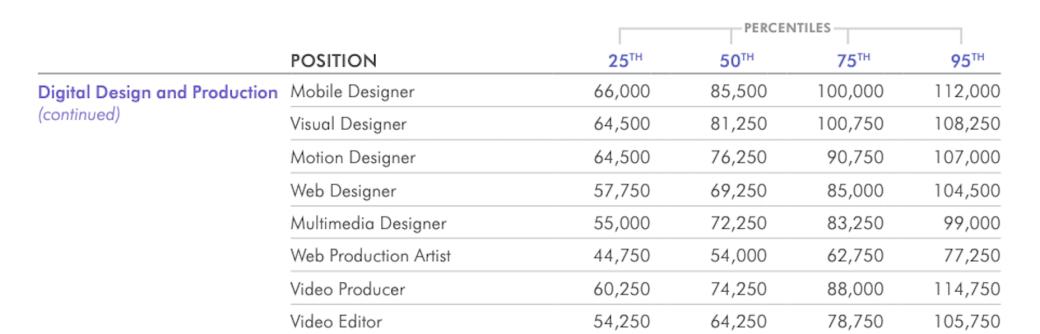 Os salários médios para web designers nos EUA, de acordo com o Salary Guide