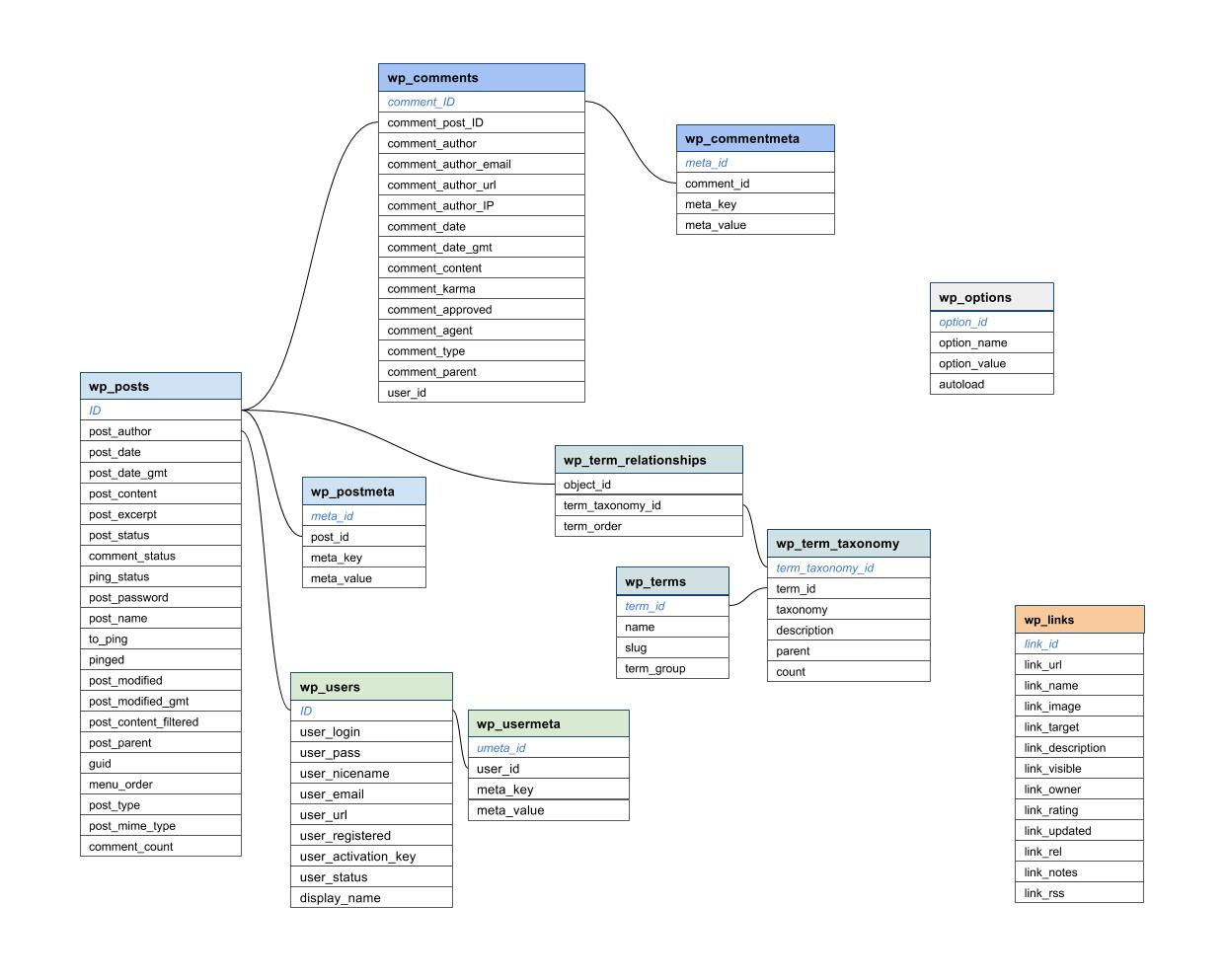 Wdg Programmer S Tip Database Diagram Hack With