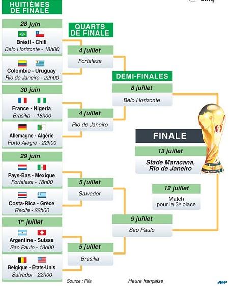 Phase finale du Mondial de football 2014