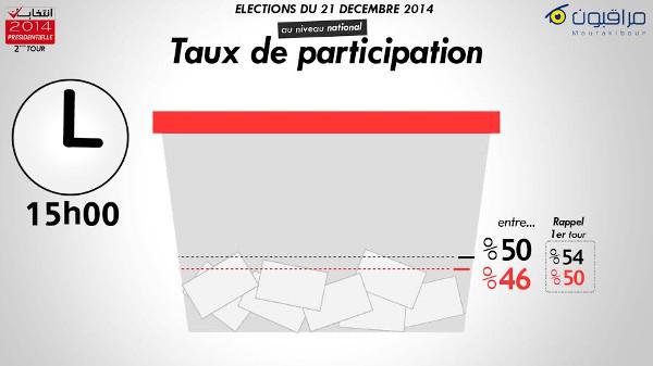 taux participation 15h mourakiboun