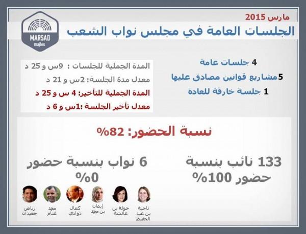 Présence des députés à l'ARP lors du mois de Mars   Al Bawsala