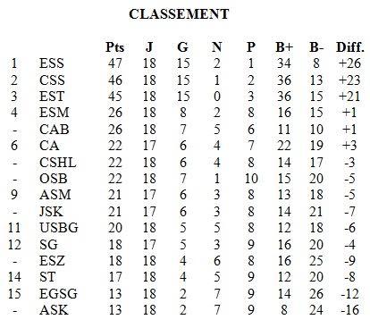classment
