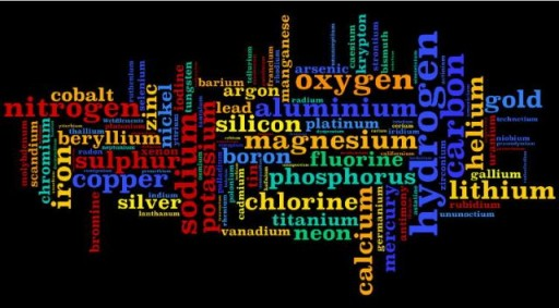 Wordle showing relative popularity of the elements on WebElements