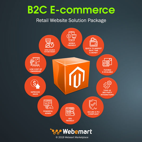 B2C E-commerce Retail Website Solution Package