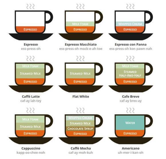 コーヒーの種類の違いがわかる図