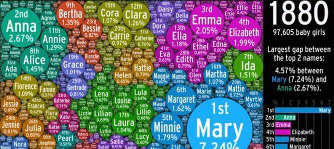 アメリカで生まれた女の子の名前の変化「The Evolution of US Girl Names」