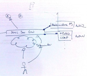While at Infosec, I scribbled a few diagrams to explain how the APS can easily integrate with XML security gateways and AuthN solutions e.g. LDAP