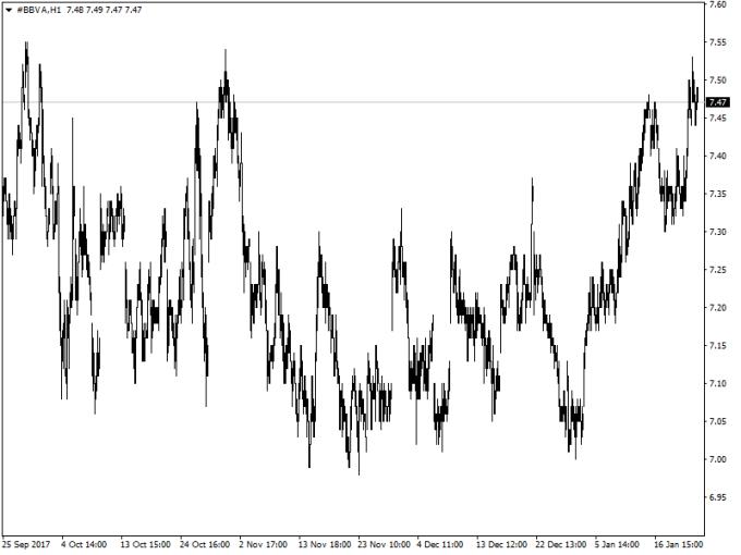 Gráfico de BBVA (acciones) en temporalidad de 1 hora(Fuente: Metatrader)