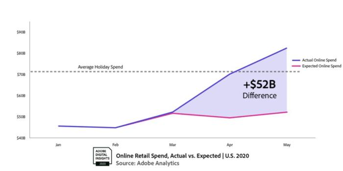Adobe-analytics-May-2020-spend-line-graph