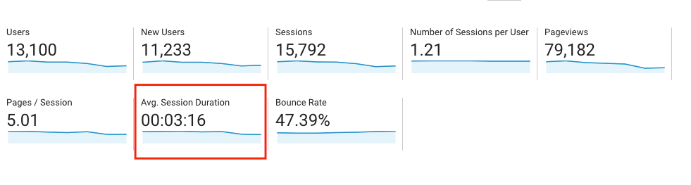 Data for average session duration in Google Analytics