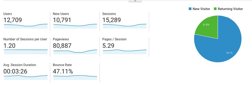 Analytics from Google