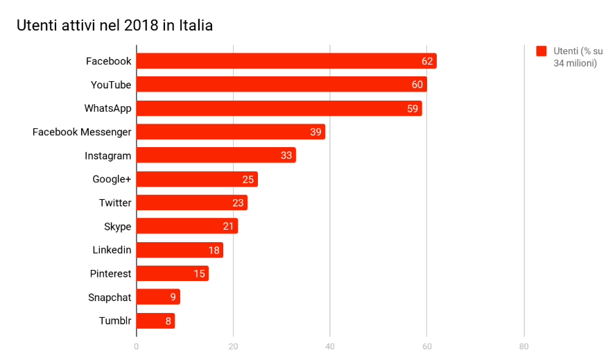 Utenti attivi sui Social Network nel 2018 in Italia