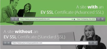 EV SSL Certificate / Greenbar Cerificate