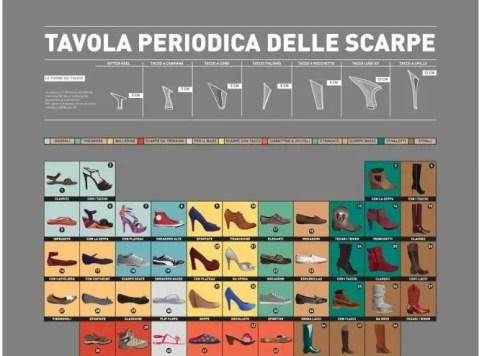 Tavola periodica delle scarpe